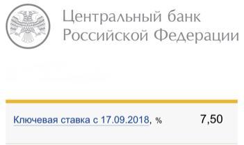 Рис. 1. Ключевая ставка ЦБ РФ