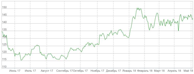 Бычий тренд на годовом графике акций «Газпрома», investfunds.ru