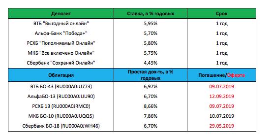 Рис. 4.  Примеры сравнения депозитов и облигаций российских банков из топ-20.