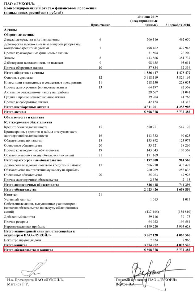 Бухгалтерский баланс ПАО «Лукойл»