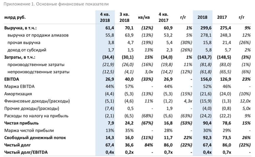 Рис. 8. Финансовые результаты