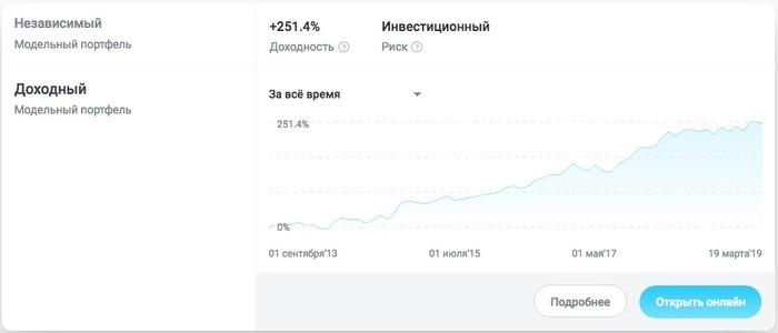 График доходности портфеля «Доходный»