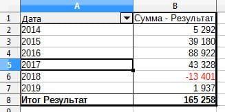 Рис. 8. Сводная информация о результатах сделок за предыдущие годы