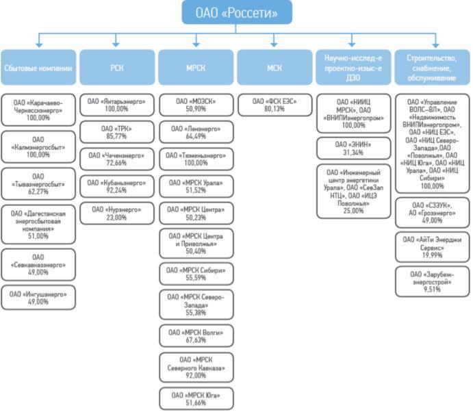Рис. 2. Структура холдинга «Россети»