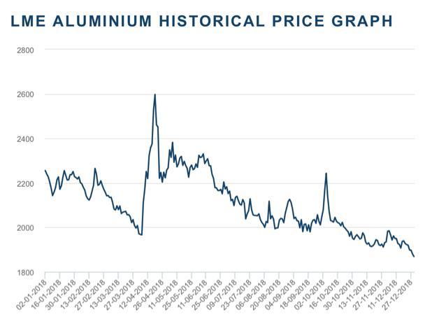 Рис. 1. Цена на алюминий в 2018 г.