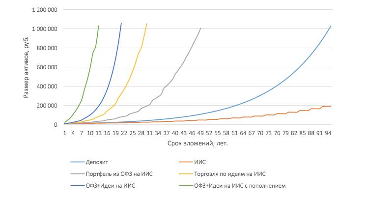 Рис. 1. Изменение размера активов в зависимости от способа вложений