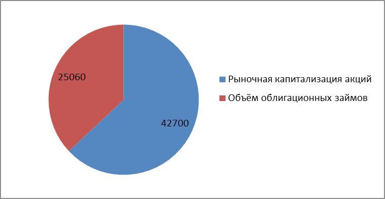 Рис. 1. Сравнение объёмов акционерного и долгового капитала