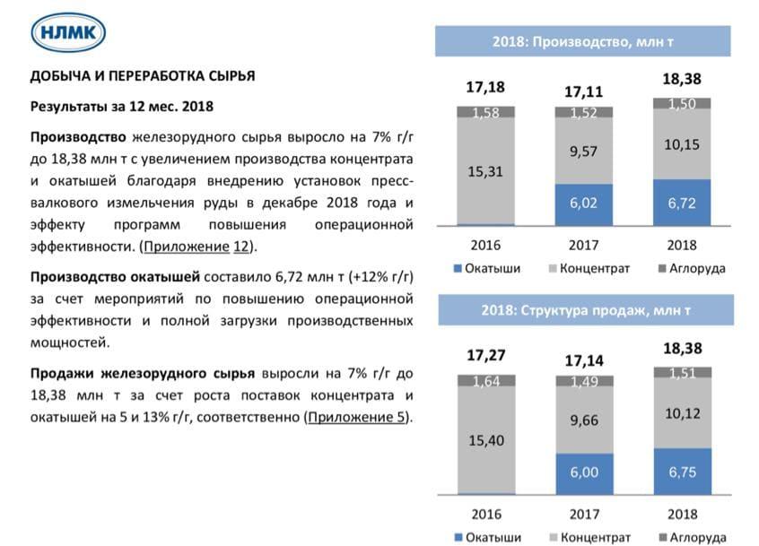 Рис. 4. Добыча и переработка сырья НЛМК за 2018 год