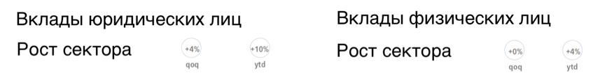 Рис. 4. Динамика депозитарного рынка России из презентации «ВТБ» за 9 месяцев 2018 года