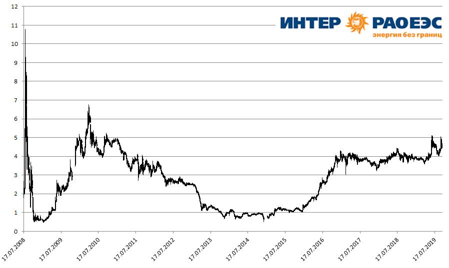 Котировки акций компании «Интер РАО» на Московской бирже