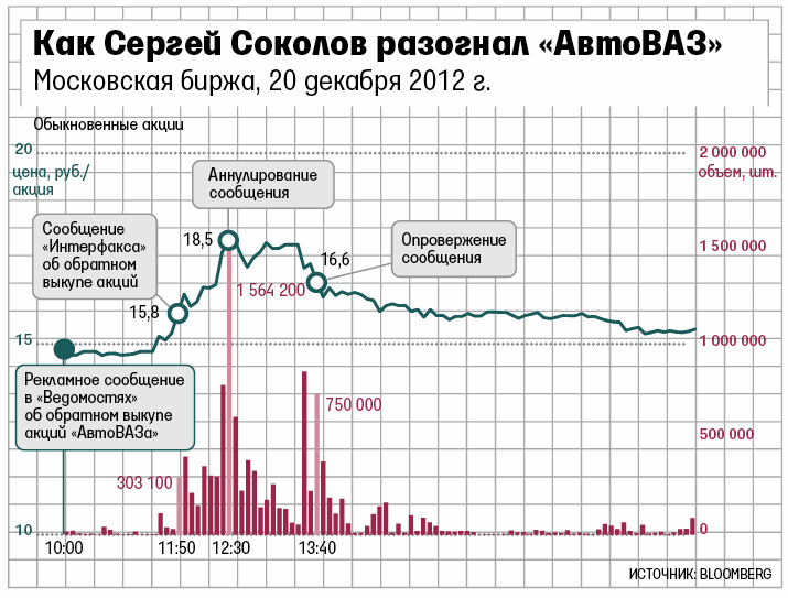 Инфографика: https://www.vedomosti.ru/library/articles/2013/01/28/shutnik_so_spravkoj