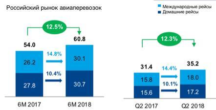 Рис. 2. Российский рынок авиаперевозок